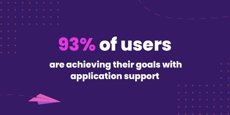 93% of users are achieving their goals with application support
